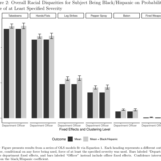 Bar graph of Overall Racial Disparities for Subject Being Black/Hispanic on Probability of Force of at Least Specified Severity